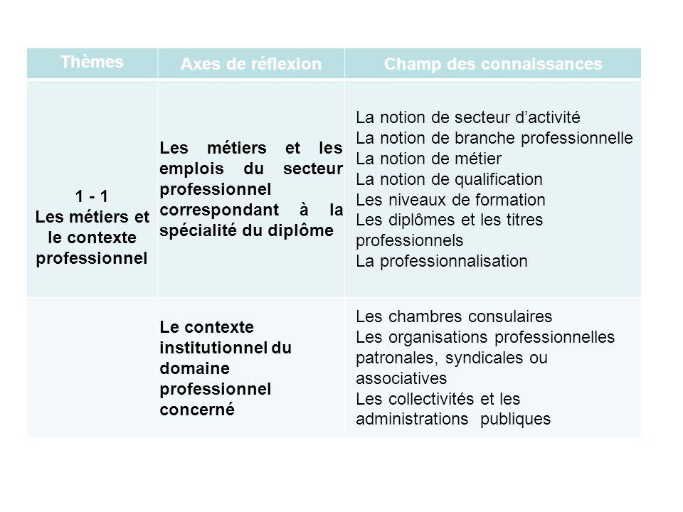 Thèmes Axes de réflexionChamp des connaissances 1 - 1 Les métiers et le contexte professionnel Les métiers et les emplois du secteur professionnel cor