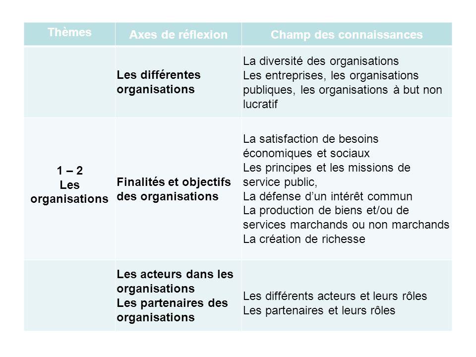 Thèmes Axes de réflexionChamp des connaissances Les différentes organisations La diversité des organisations Les entreprises, les organisations publiq