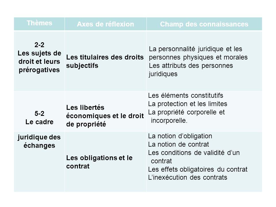 Thèmes Axes de réflexionChamp des connaissances 2-2 Les sujets de droit et leurs prérogatives Les titulaires des droits subjectifs La personnalité jur