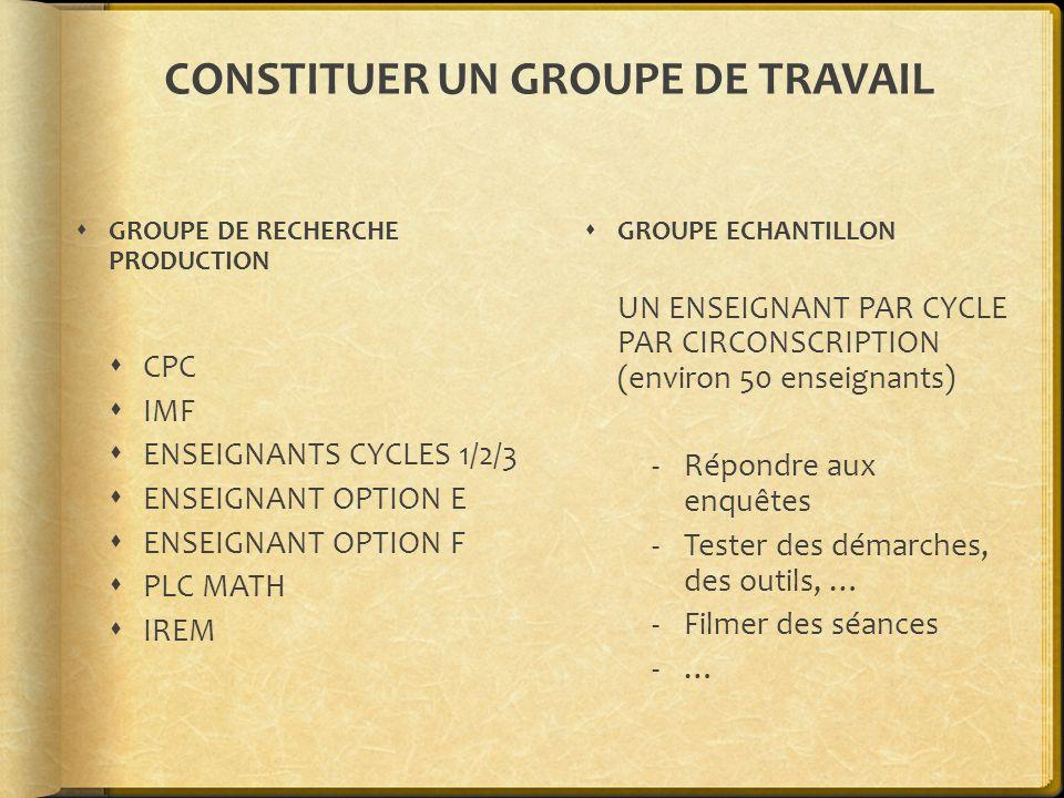 CONSTITUER UN GROUPE DE TRAVAIL GROUPE DE RECHERCHE PRODUCTION CPC IMF ENSEIGNANTS CYCLES 1/2/3 ENSEIGNANT OPTION E ENSEIGNANT OPTION F PLC MATH IREM GROUPE ECHANTILLON UN ENSEIGNANT PAR CYCLE PAR CIRCONSCRIPTION (environ 50 enseignants) -Répondre aux enquêtes -Tester des démarches, des outils, … -Filmer des séances -…