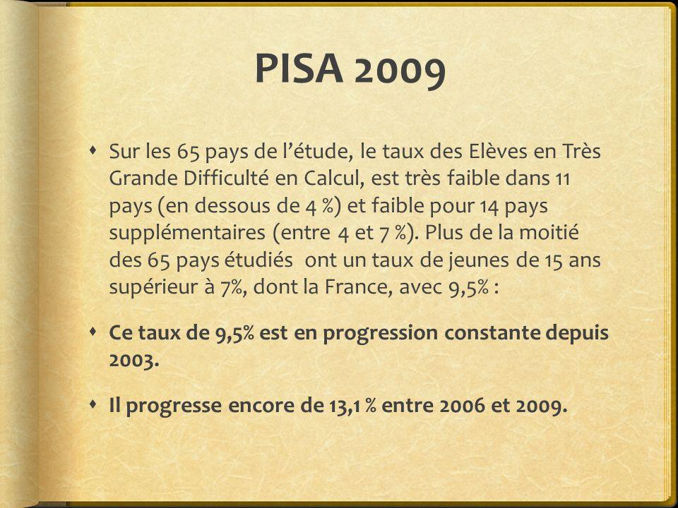 PISA 2009 Sur les 65 pays de létude, le taux des Elèves en Très Grande Difficulté en Calcul, est très faible dans 11 pays (en dessous de 4 %) et faibl