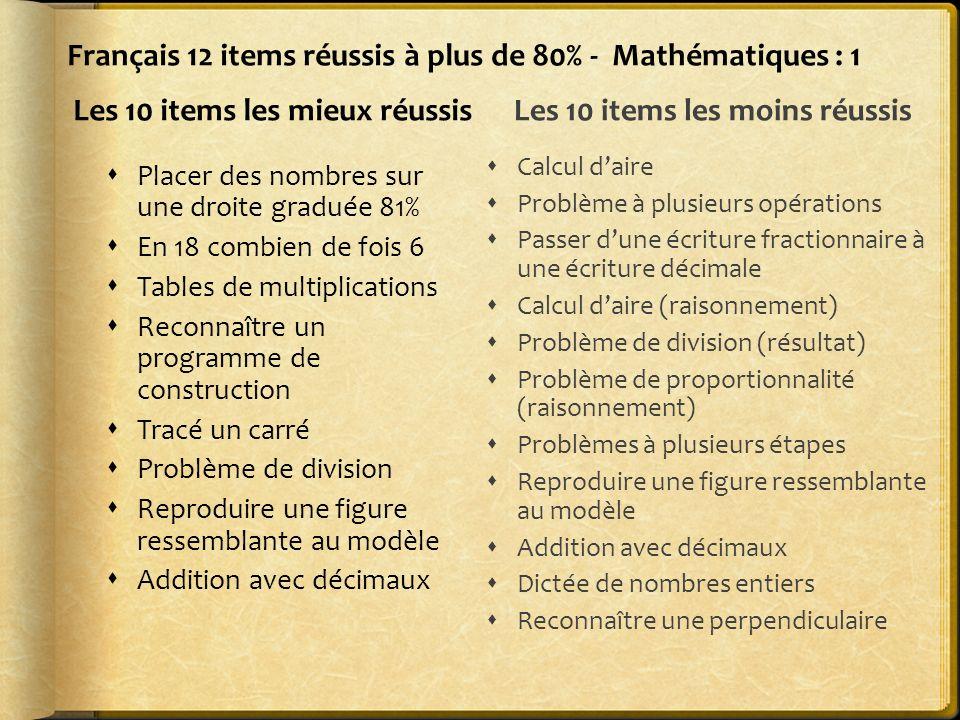 Français 12 items réussis à plus de 80% - Mathématiques : 1 Les 10 items les mieux réussis Placer des nombres sur une droite graduée 81% En 18 combien