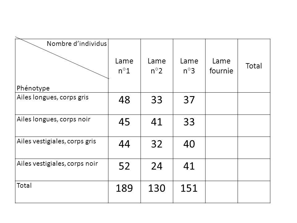 Nombre dindividus Phénotype Lame n°1 Lame n°2 Lame n°3 Lame fournie Total Ailes longues, corps gris 483337 Ailes longues, corps noir 454133 Ailes vest