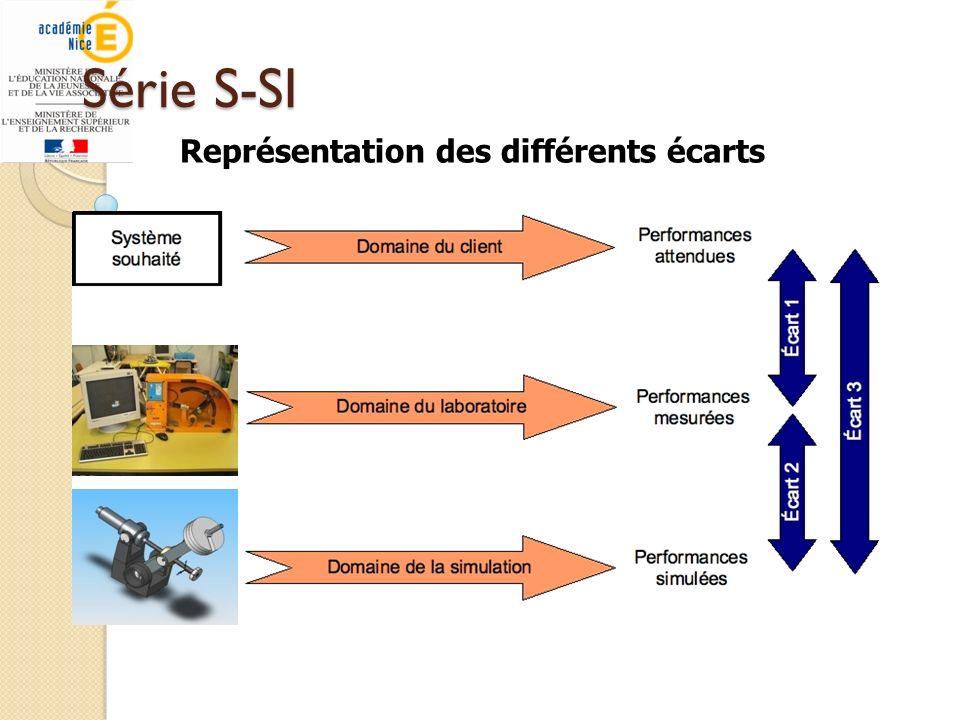 Série S-SI Représentation des différents écarts