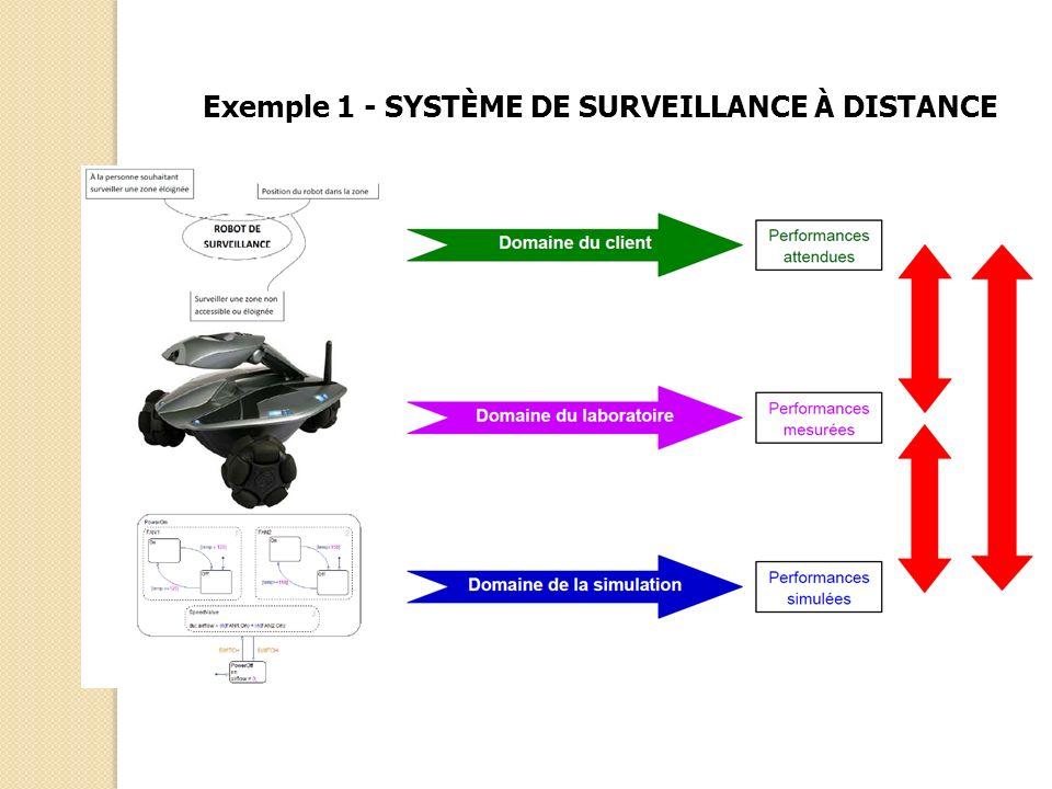 Exemple 1 - SYSTÈME DE SURVEILLANCE À DISTANCE