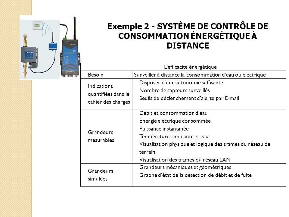 Lefficacité énergétique Besoin Surveiller à distance la consommation deau ou électrique Indications quantifiées dans le cahier des charges Disposer du