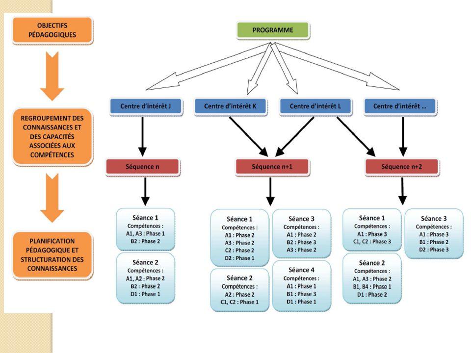 Série S-SI Les logiciels Aucun logiciel particulier nest préconisé par lIGEN.