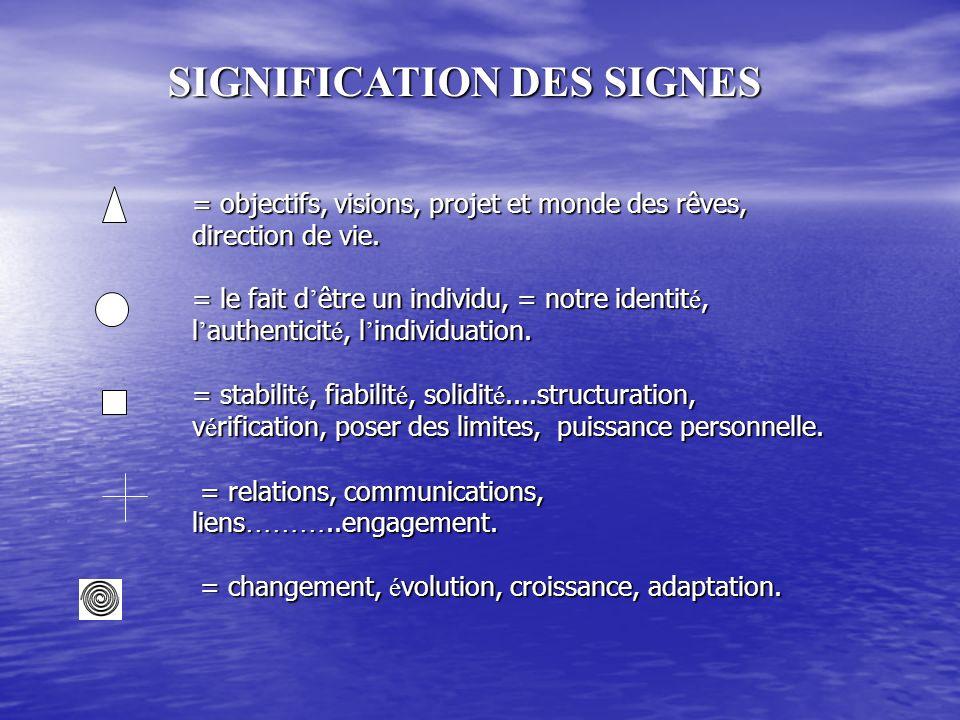 SIGNIFICATION DES SIGNES = objectifs, visions, projet et monde des rêves, direction de vie.