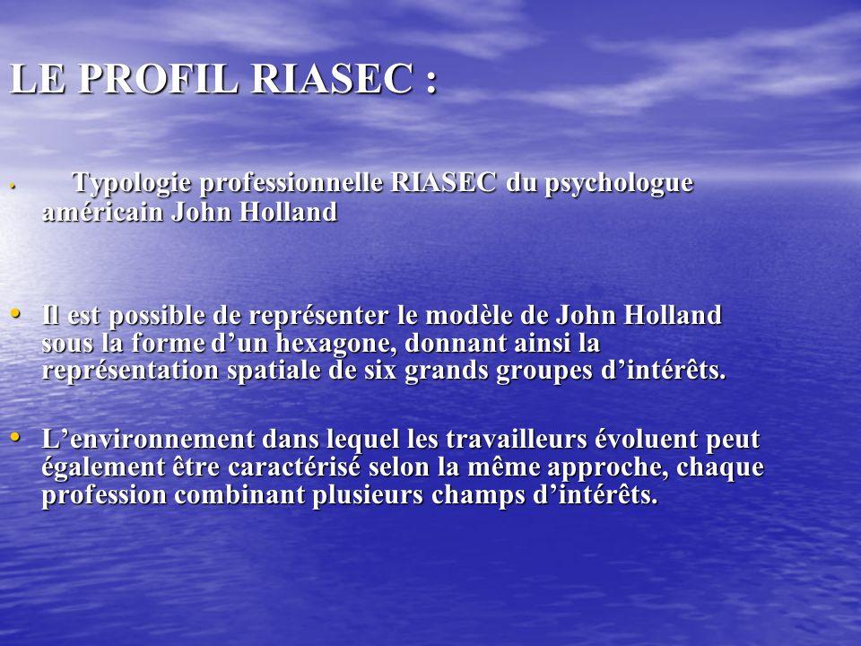 LE PROFIL RIASEC : Typologie professionnelle RIASEC du psychologue américain John Holland Typologie professionnelle RIASEC du psychologue américain John Holland Il est possible de représenter le modèle de John Holland sous la forme dun hexagone, donnant ainsi la représentation spatiale de six grands groupes dintérêts.