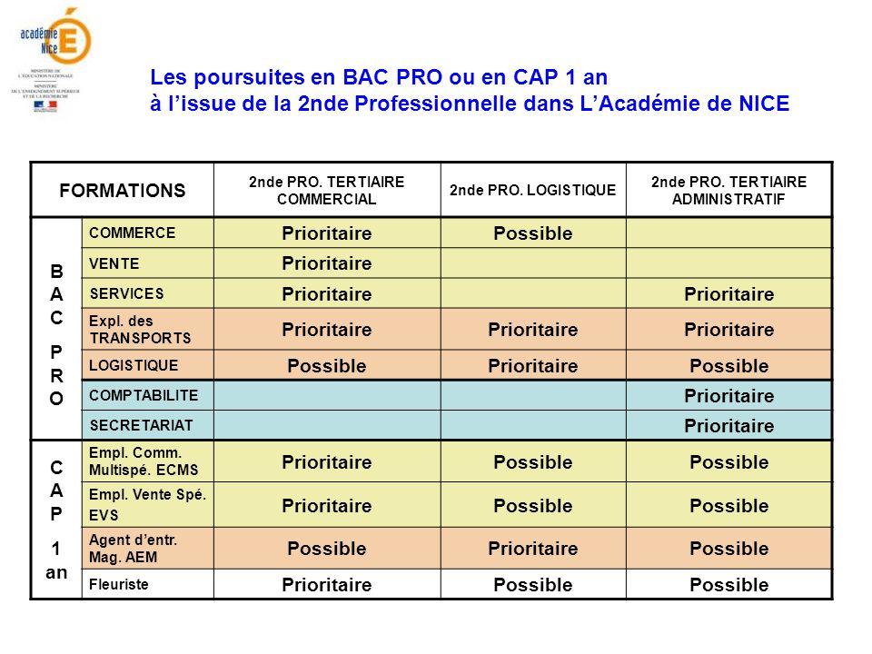 Les poursuites en BAC PRO ou en CAP 1 an à lissue de la 2nde Professionnelle dans LAcadémie de NICE FORMATIONS 2nde PRO. TERTIAIRE COMMERCIAL 2nde PRO