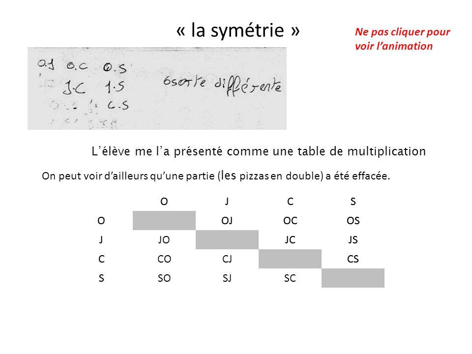 « la symétrie » Lélève me la présenté comme une table de multiplication OJCS OOJOCOS JJCJS CCS S OJCS OOJOCOS JJOJCJS CCOCJCS SSOSJSC On peut voir dai