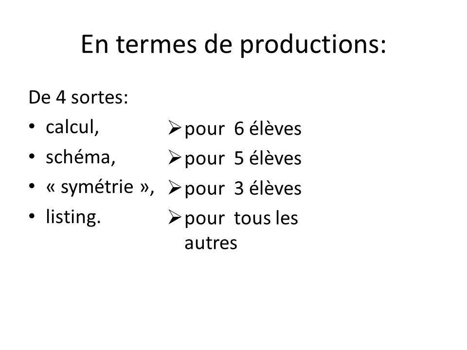 En termes de productions: De 4 sortes: calcul, schéma, « symétrie », listing. pour 6 élèves pour 5 élèves pour 3 élèves pour tous les autres