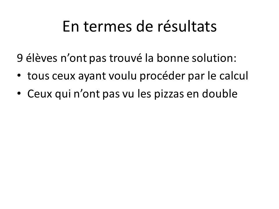 En termes de résultats 9 élèves nont pas trouvé la bonne solution: tous ceux ayant voulu procéder par le calcul Ceux qui nont pas vu les pizzas en dou