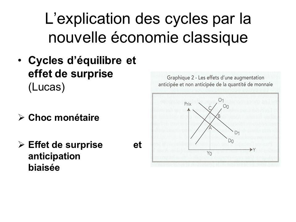 Lexplication des cycles par la nouvelle économie classique Cycles déquilibre et effet de surprise (Lucas) Choc monétaire Effet de surprise et anticipa