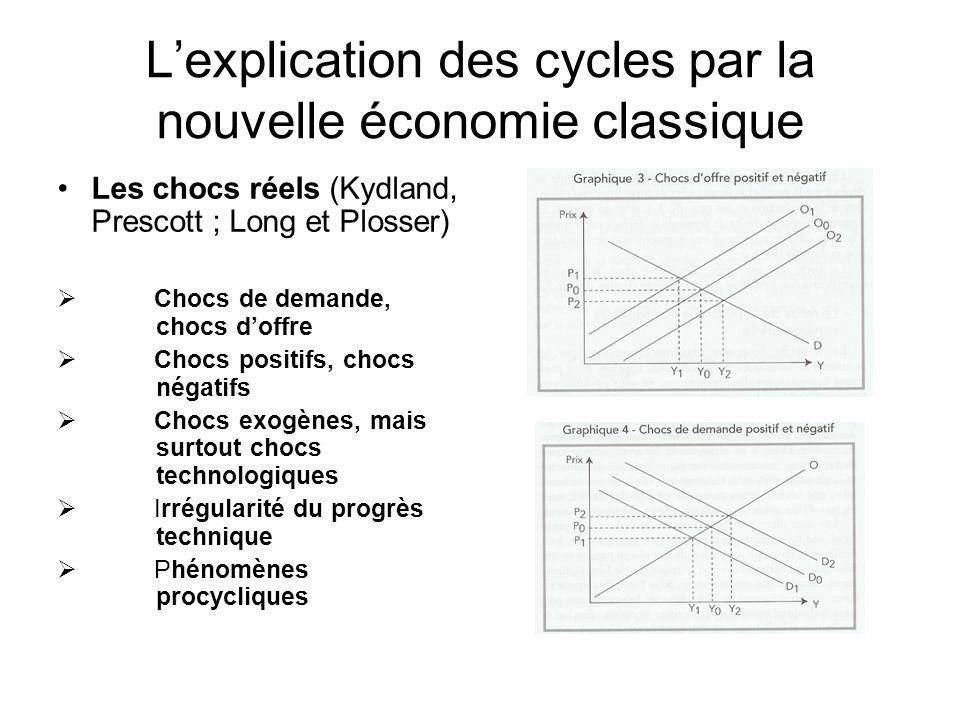 Lexplication des cycles par la nouvelle économie classique Les chocs réels (Kydland, Prescott ; Long et Plosser) Chocs de demande, chocs doffre Chocs