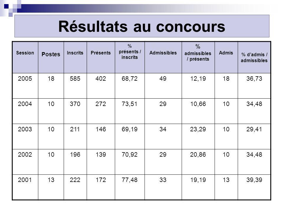 Session Postes InscritsPrésents % présents / inscrits Admissibles % admissibles / présents Admis % dadmis / admissibles 20051858540268,724912,191836,7