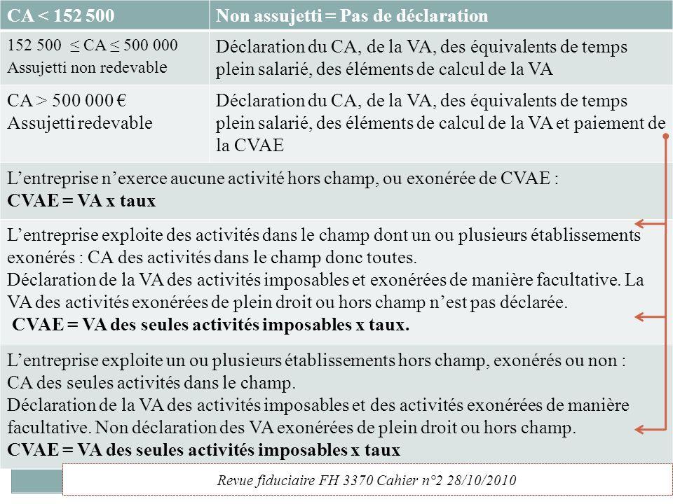 La CVAE : assujettis et redevables Assujettis : personnes soumises à CFEpersonnes soumises à CFE et ayant un CA > 152 500 HT. Redevables : ayant un CA