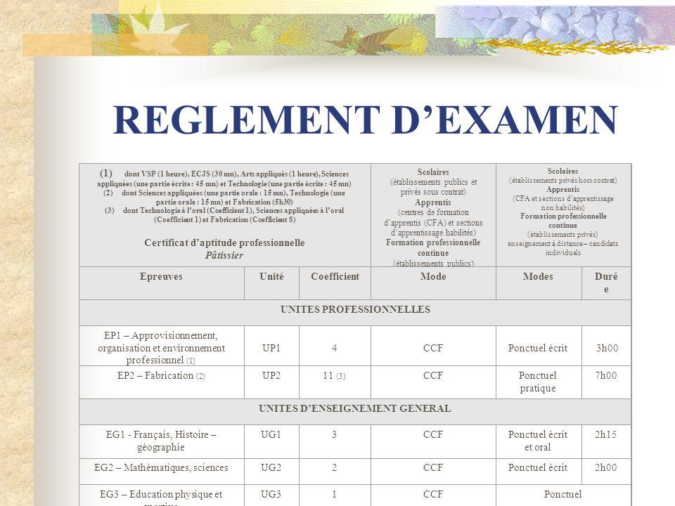 REGLEMENT DEXAMEN (1) dont VSP (1 heure), ECJS (30 mn), Arts appliqués (1 heure), Sciences appliquées (une partie écrite : 45 mn) et Technologie (une partie écrite : 45 mn) (2) dont Sciences appliquées (une partie orale : 15 mn), Technologie (une partie orale : 15 mn) et Fabrication (5h30) (3) dont Technologie à loral (Coefficient 1), Sciences appliquées à loral (Coefficient 1) et Fabrication (Coefficient 8) Certificat daptitude professionnelle Pâtissier Scolaires (établissements publics et privés sous contrat) Apprentis (centres de formation dapprentis (CFA) et sections dapprentissage habilités) Formation professionnelle continue (établissements publics ) Scolaires (établissements privés hors contrat) Apprentis (CFA et sections dapprentissage non habilités) Formation professionnelle continue (établissements privés) enseignement à distance – candidats individuels EpreuvesUnitéCoefficientModeModesDuré e UNITES PROFESSIONNELLES EP1 – Approvisionnement, organisation et environnement professionnel (1) UP1 4 CCF Ponctuel écrit 3h00 EP2 – Fabrication (2) UP211 (3) CCFPonctuel pratique 7h00 UNITES DENSEIGNEMENT GENERAL EG1 - Français, Histoire – géographie UG13CCFPonctuel écrit et oral 2h15 EG2 – Mathématiques, sciencesUG22CCFPonctuel écrit2h00 EG3 – Education physique et sportive UG31CCFPonctuel