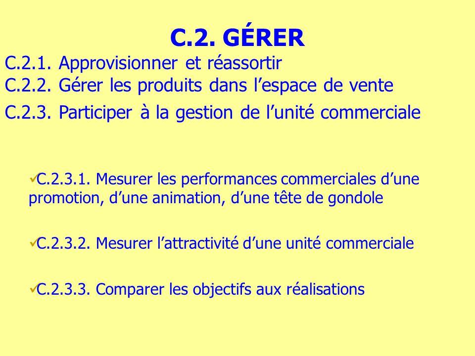 C.2.3.1. Mesurer les performances commerciales dune promotion, dune animation, dune tête de gondole C.2.3.2. Mesurer lattractivité dune unité commerci