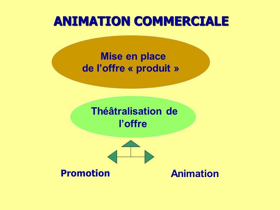 ANIMATION COMMERCIALE Mise en place de loffre « produit » Théâtralisation de loffre Promotion Animation