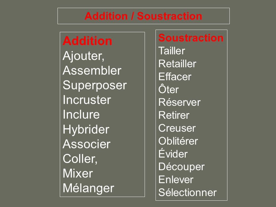 Addition Ajouter, Assembler Superposer Incruster Inclure Hybrider Associer Coller, Mixer Mélanger Soustraction Tailler Retailler Effacer Ôter Réserver