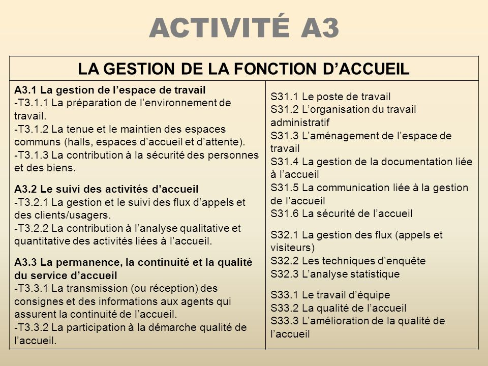 ACTIVITÉ A3 LA GESTION DE LA FONCTION DACCUEIL A3.1 La gestion de lespace de travail - T3.1.1 La préparation de lenvironnement de travail.