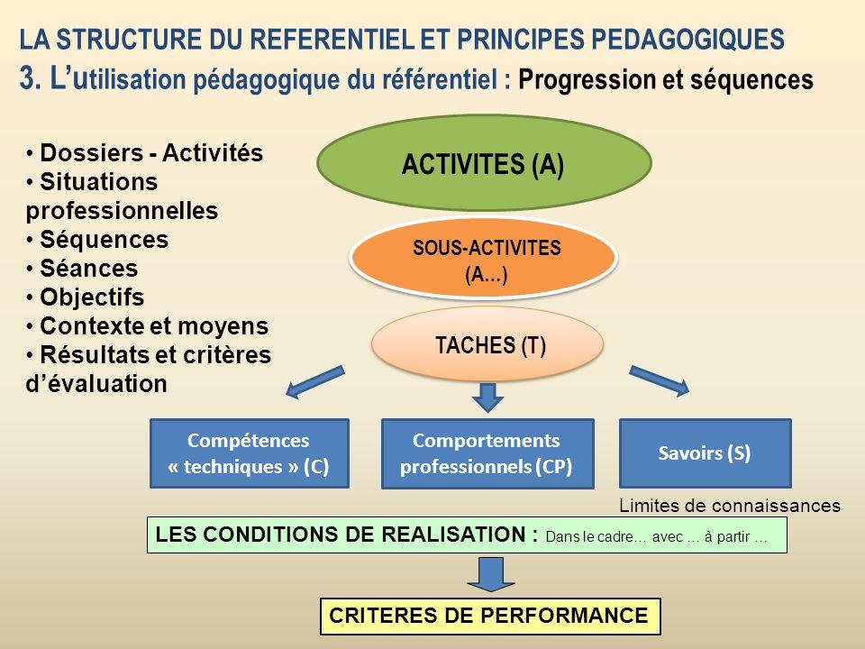 LA STRUCTURE DU REFERENTIEL ET PRINCIPES PEDAGOGIQUES 3.