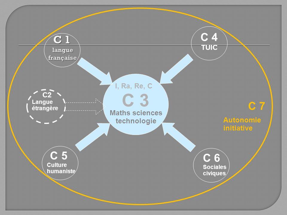 C 3 C 4 TUIC C 7 C 5 Culture humaniste C 6 Sociales civiques Autonomie initiative Maths sciences technologie C2 Langue étrangère I, Ra, Re, C