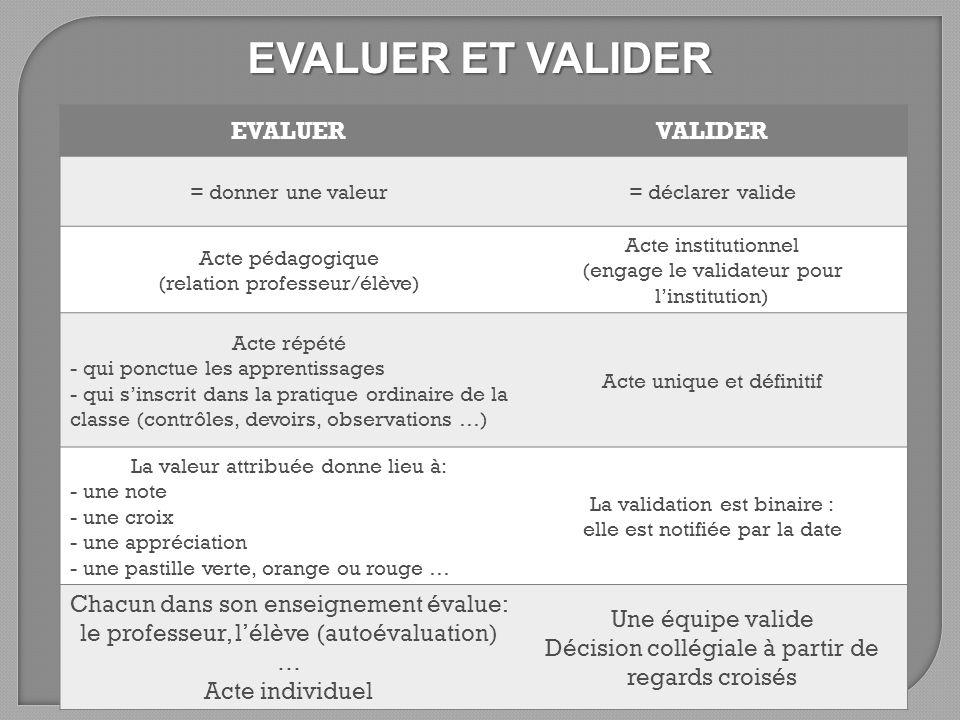 EVALUER ET VALIDER EVALUERVALIDER = donner une valeur= déclarer valide Acte pédagogique (relation professeur/élève) Acte institutionnel (engage le val