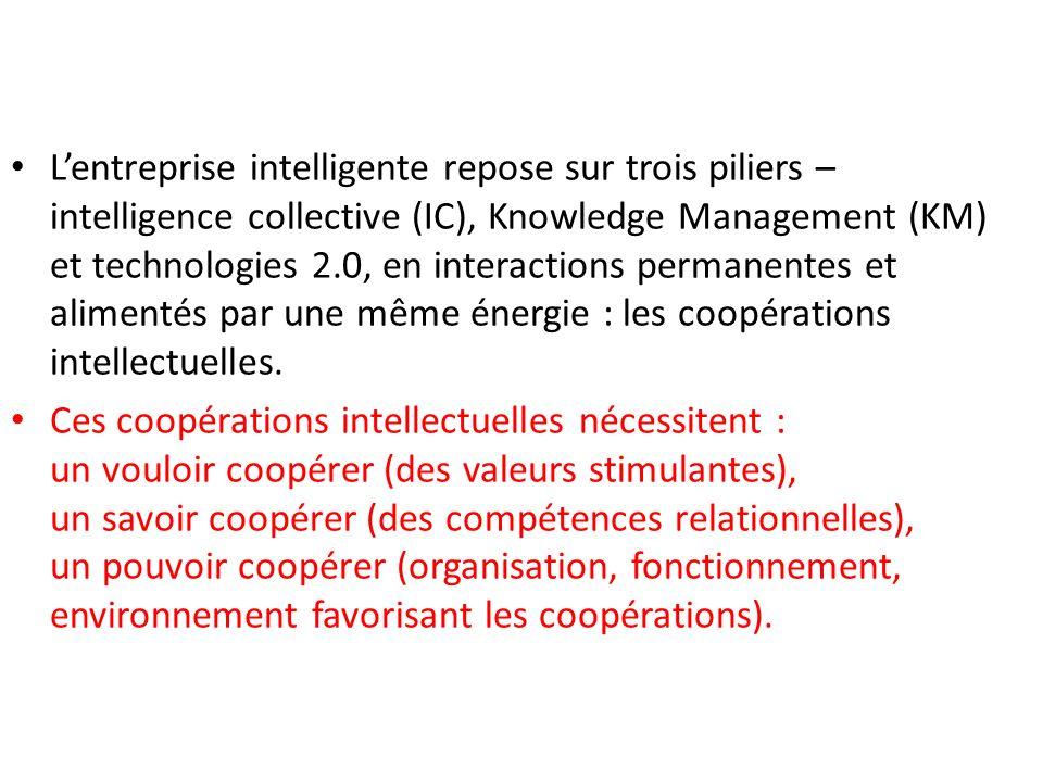 Lentreprise intelligente repose sur trois piliers – intelligence collective (IC), Knowledge Management (KM) et technologies 2.0, en interactions perma