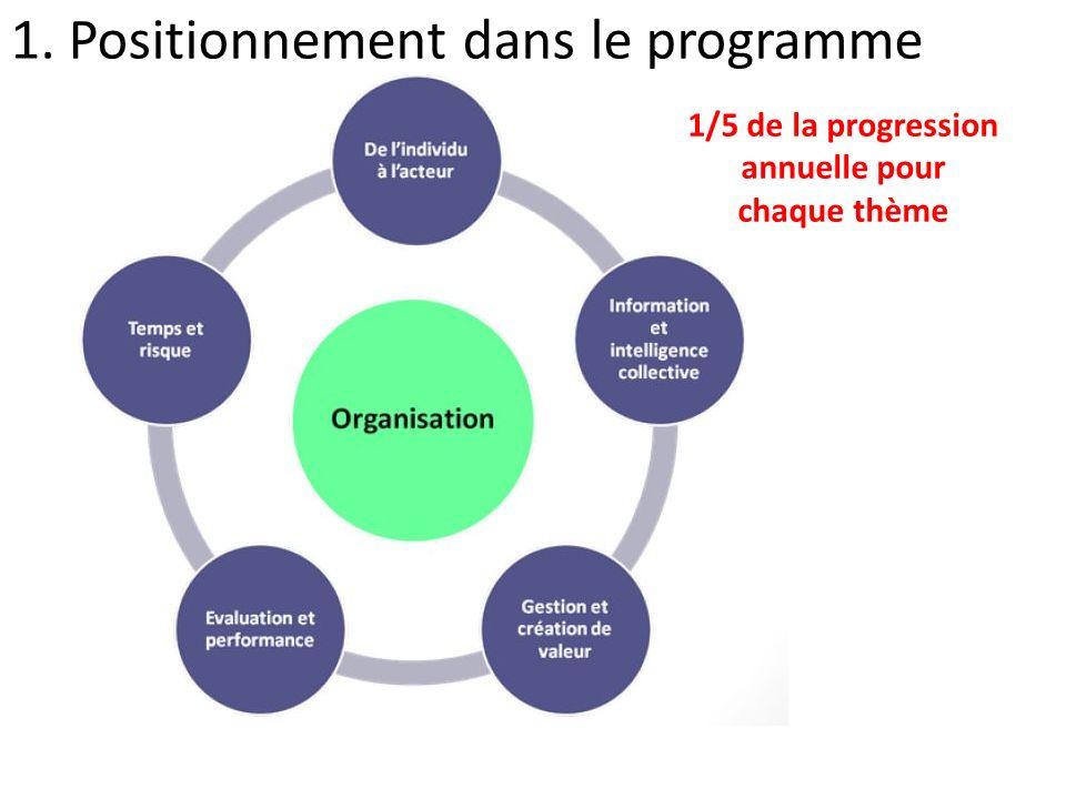 1. Positionnement dans le programme 1/5 de la progression annuelle pour chaque thème
