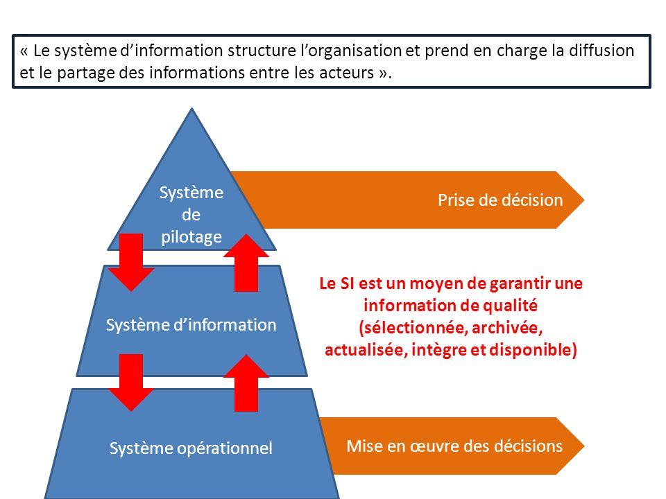 Prise de décision Mise en œuvre des décisions « Le système dinformation structure lorganisation et prend en charge la diffusion et le partage des info