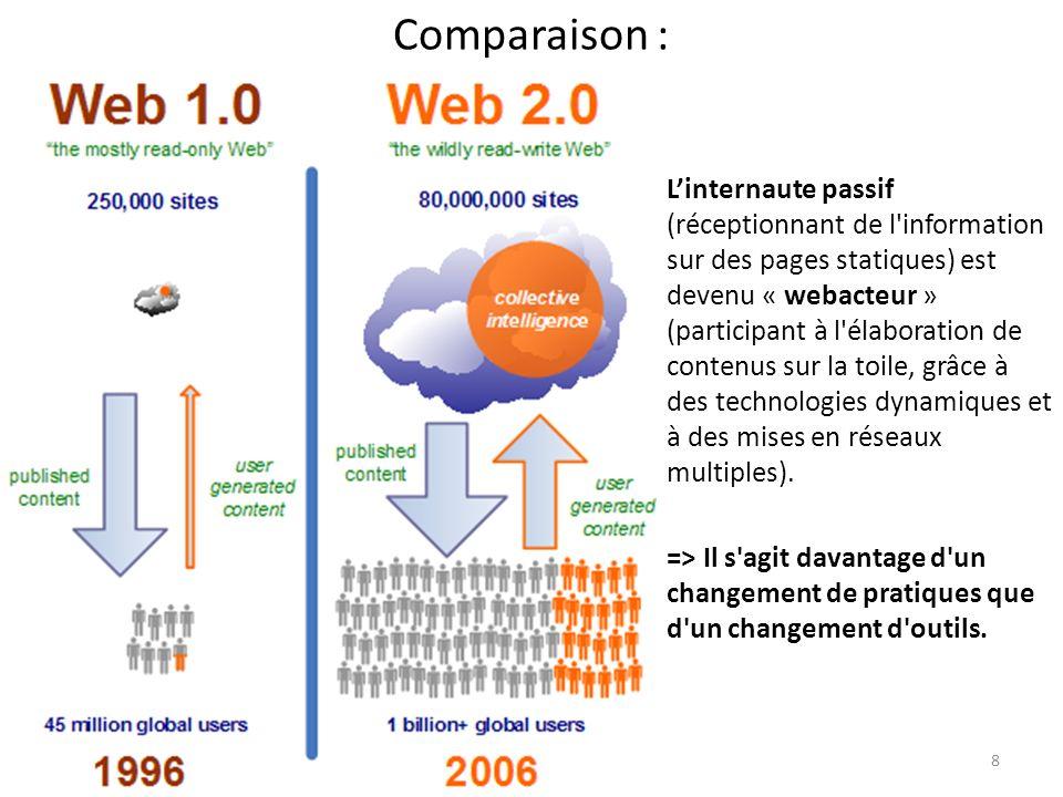 Comparaison : 8 Linternaute passif (réceptionnant de l'information sur des pages statiques) est devenu « webacteur » (participant à l'élaboration de c