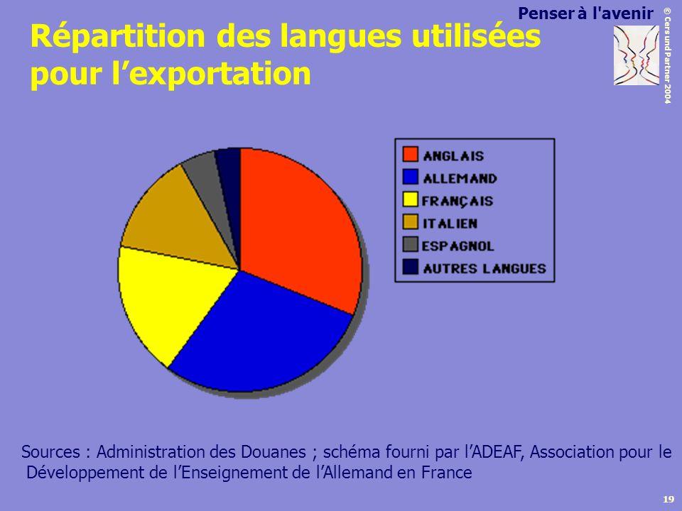© Cers und Partner 2004 19 Répartition des langues utilisées pour lexportation Sources : Administration des Douanes ; schéma fourni par lADEAF, Associ