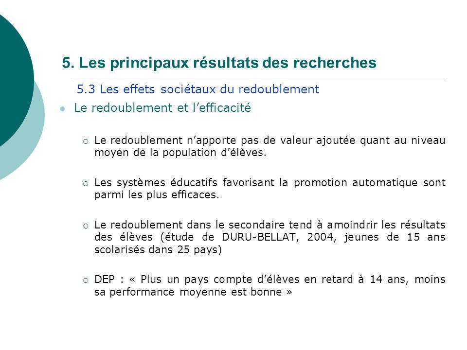 5. Les principaux résultats des recherches Le redoublement et lefficacité Le redoublement napporte pas de valeur ajoutée quant au niveau moyen de la p