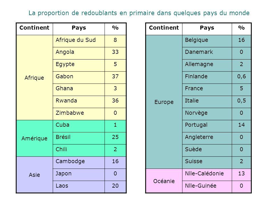 La proportion de redoublants en primaire dans quelques pays du monde ContinentPays% Afrique Afrique du Sud8 Angola33 Egypte5 Gabon37 Ghana3 Rwanda36 Z
