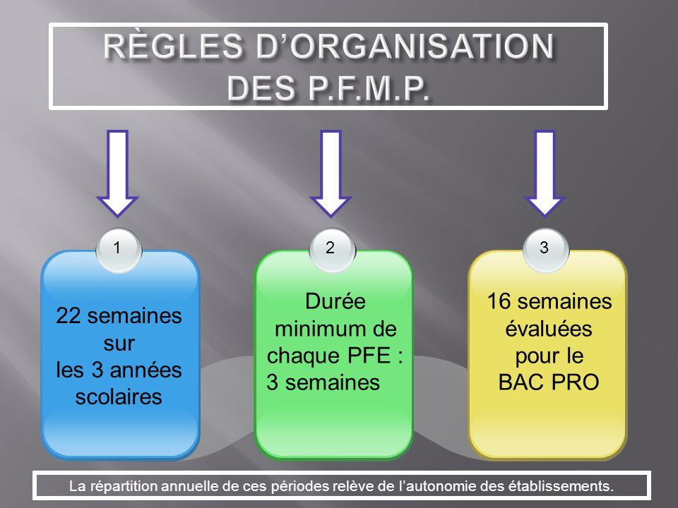 RÈGLES DORGANISATION DES P.F.M.P.