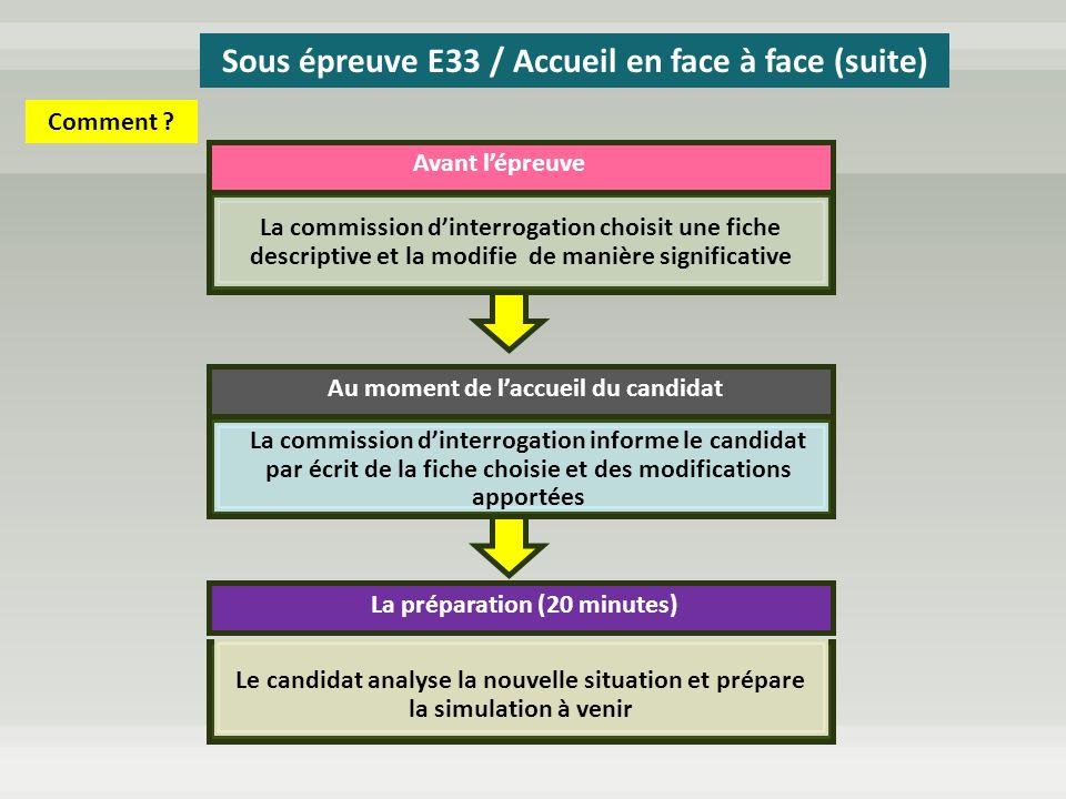 Avant lépreuve Au moment de laccueil du candidat La préparation (20 minutes) La commission dinterrogation choisit une fiche descriptive et la modifie