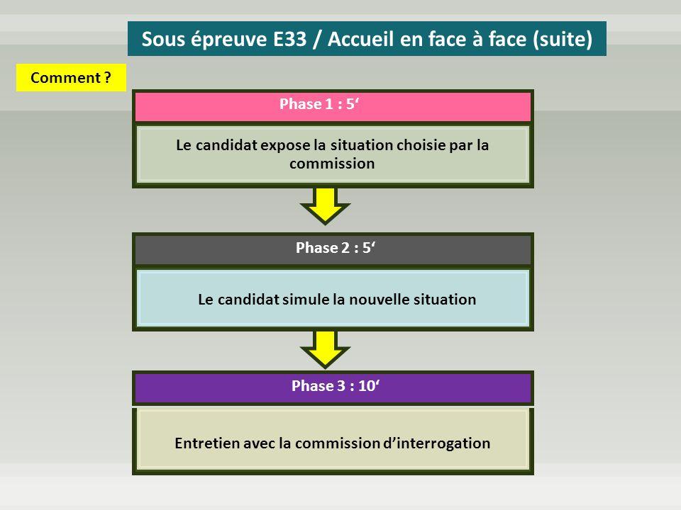 Phase 1 : 5 Phase 2 : 5 Phase 3 : 10 Le candidat expose la situation choisie par la commission Le candidat simule la nouvelle situation Entretien avec