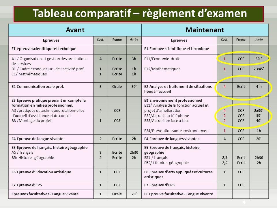 Tableau comparatif – règlement dexamen Tableau comparatif – règlement dexamen 4 AvantMaintenant Epreuves Coef.Forme durée Epreuves Coef.Forme durée E1