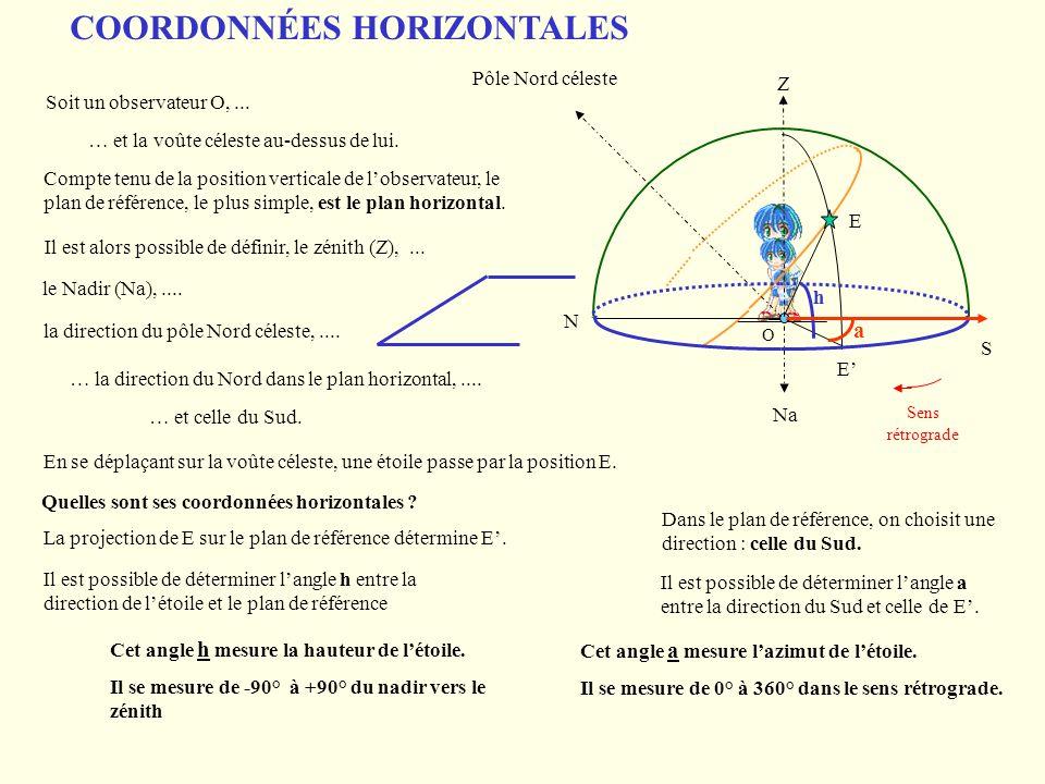 O Z Na Pôle Nord céleste N S h a COORDONNÉES HORIZONTALES Soit un observateur O,... … et la voûte céleste au-dessus de lui. Compte tenu de la position