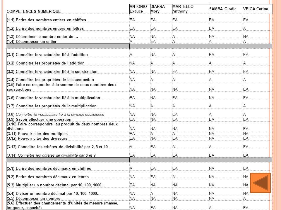 COMPETENCES NUMERIQUE ANTONIO Exaucé DIARRA Mory MARTELLO Anthony SAMBA GlodieVEIGA Carina (1.1) Ecrire des nombres entiers en chiffresEA (1.2) Ecrire