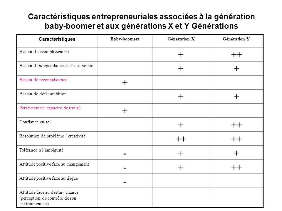 Caractéristiques entrepreneuriales associées à la génération baby-boomer et aux générations X et Y Générations Caractéristiques Baby-boomersGénération
