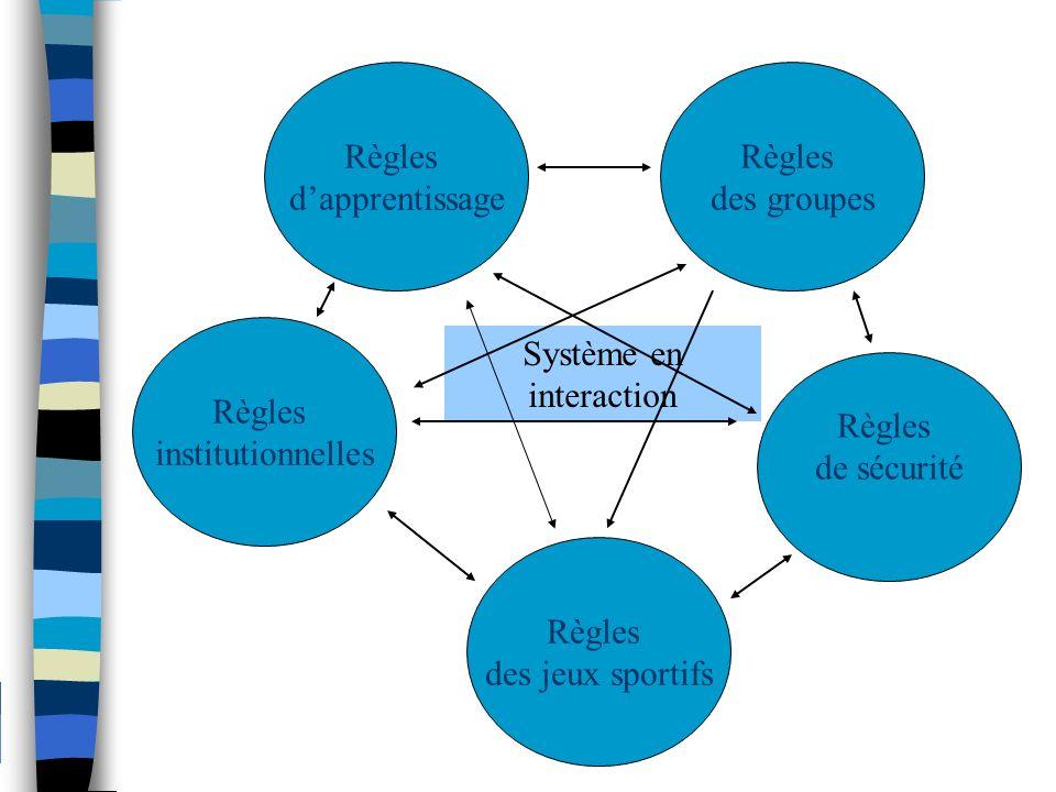 Règles dapprentissage Règles des groupes Règles de sécurité Règles institutionnelles Règles des jeux sportifs Système en interaction