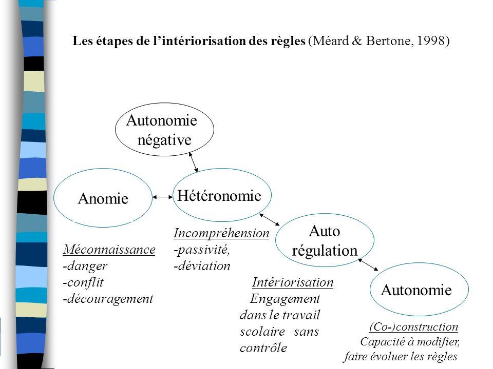 Les étapes de lintériorisation des règles (Méard & Bertone, 1998) Autonomie négative Hétéronomie Anomie Auto régulation Autonomie Incompréhension -pas