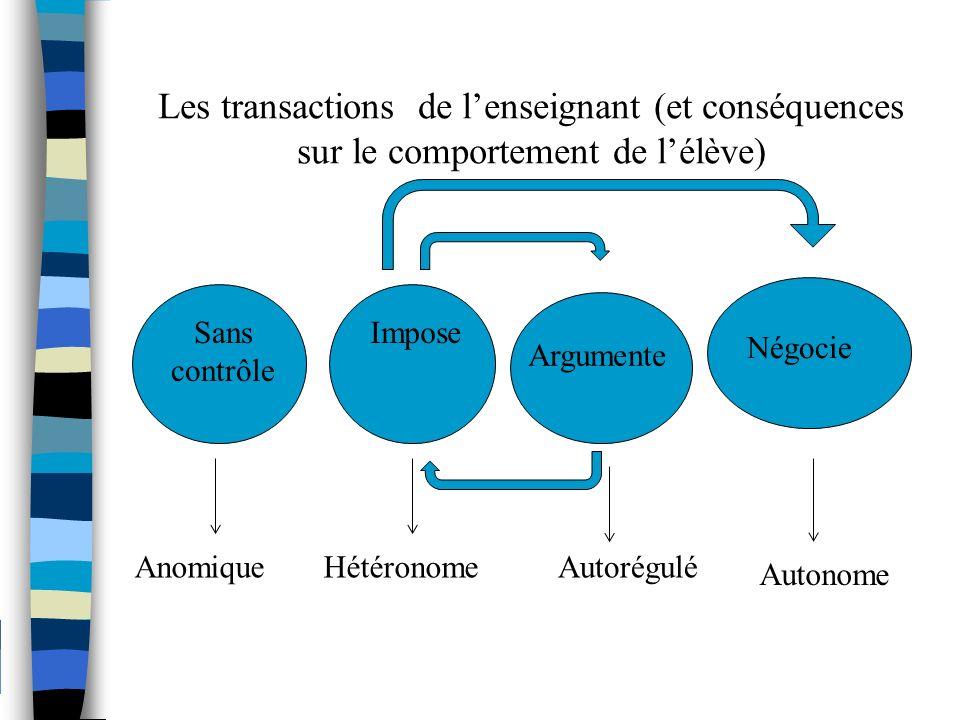 Les transactions de lenseignant (et conséquences sur le comportement de lélève) Sans contrôle Impose Argumente Négocie AnomiqueHétéronomeAutorégulé Au