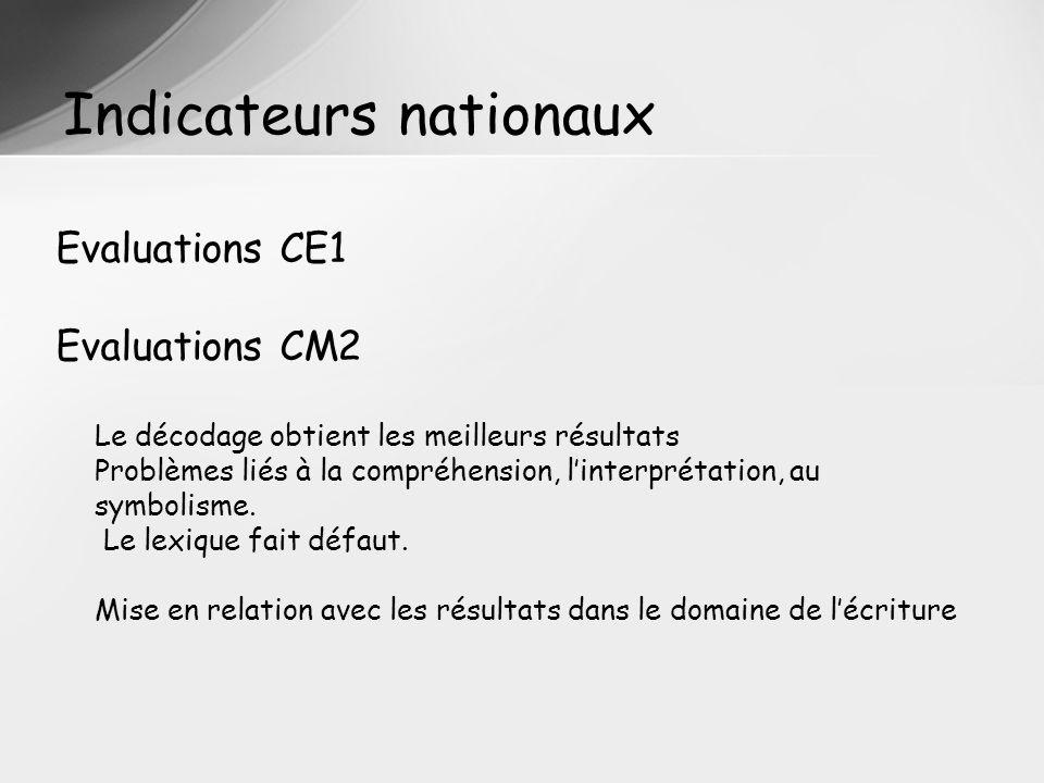 Indicateurs nationaux Evaluations CE1 Evaluations CM2 Le décodage obtient les meilleurs résultats Problèmes liés à la compréhension, linterprétation, au symbolisme.