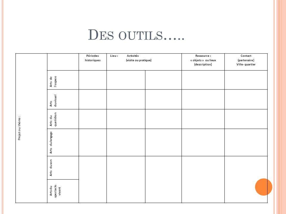 D ES OUTILS ….. Projet ou thème : Périodes historiques Lieu : Activités (visite ou pratique) Ressource : « objets » ou lieux (description) Contact (pa