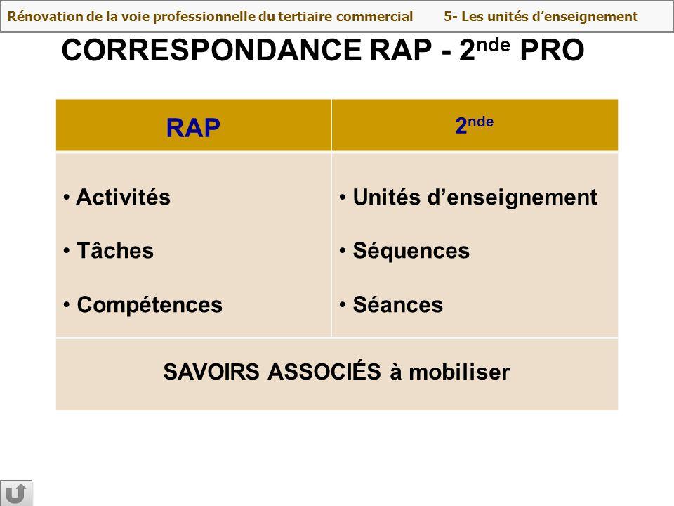 CORRESPONDANCE RAP - 2 nde PRO RAP 2 nde Activités Tâches Compétences Unités denseignement Séquences Séances SAVOIRS ASSOCIÉS à mobiliser Rénovation d