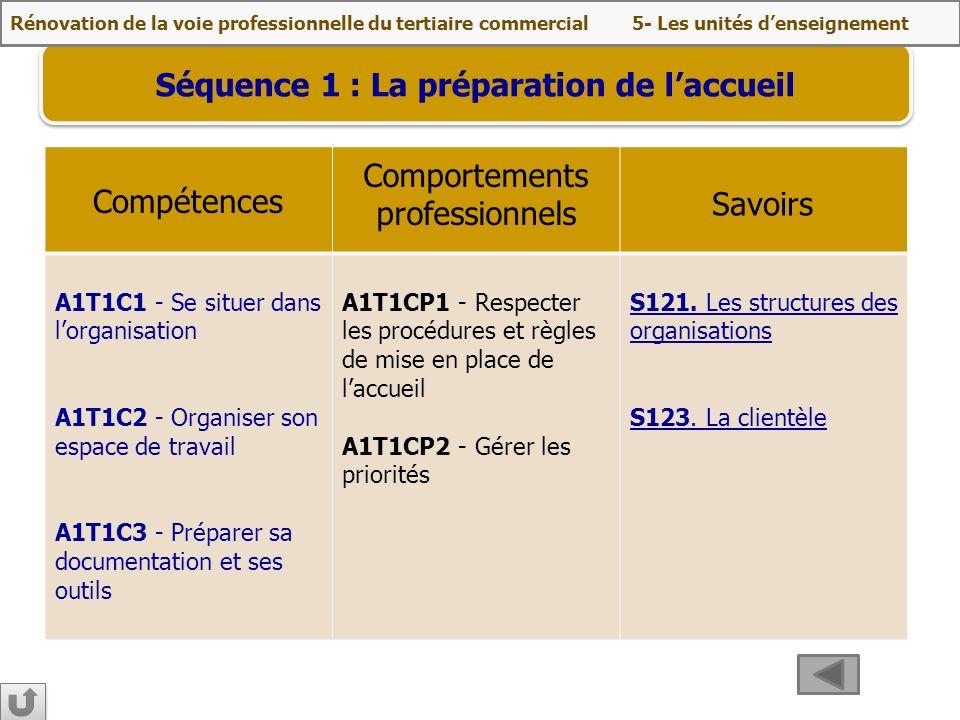 Séquence 1 : La préparation de laccueil A1T1C1 - Se situer dans lorganisation A1T1C2 - Organiser son espace de travail A1T1C3 - Préparer sa documentat